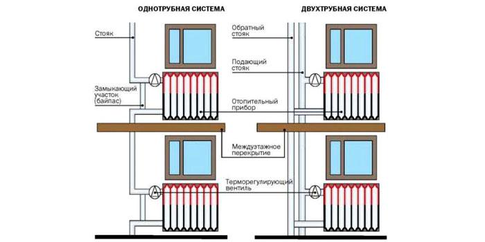 Обустройство термоклапана в различных системах