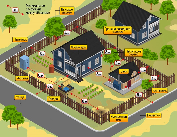 Размещение дома на участке нормы и правила
