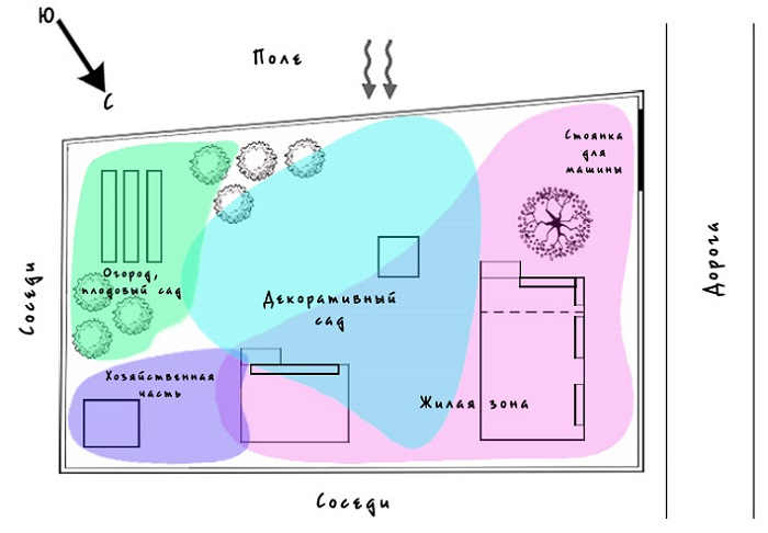 разделения участка на зоны схемы