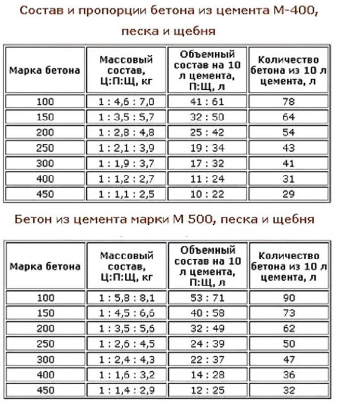 пропорция бетонной смеси на фундамент